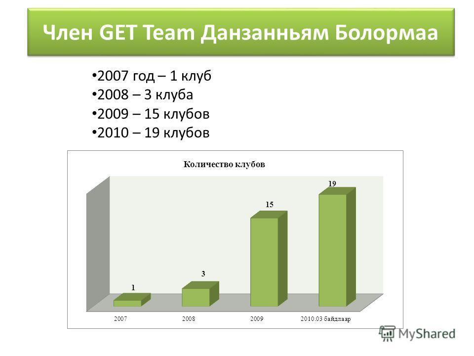 2007 год – 1 клуб 2008 – 3 клуба 2009 – 15 клубов 2010 – 19 клубов Член GET Team Данзанньям Болормаа