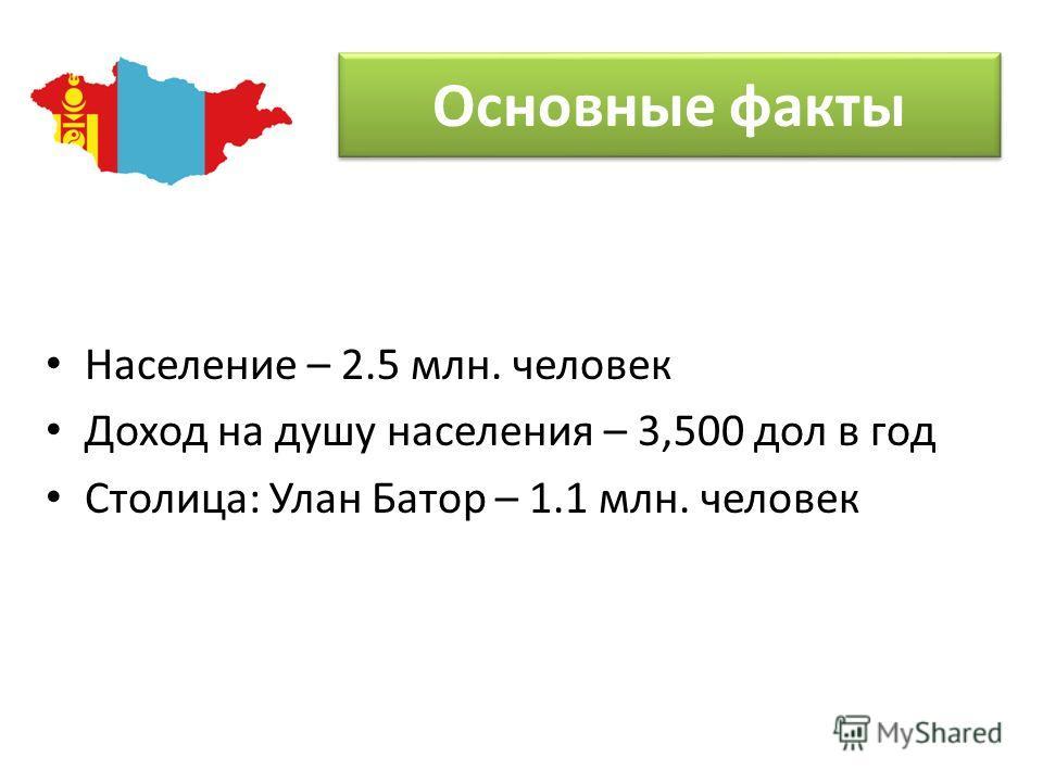 Население – 2.5 млн. человек Доход на душу населения – 3,500 дол в год Столица: Улан Батор – 1.1 млн. человек Основные факты