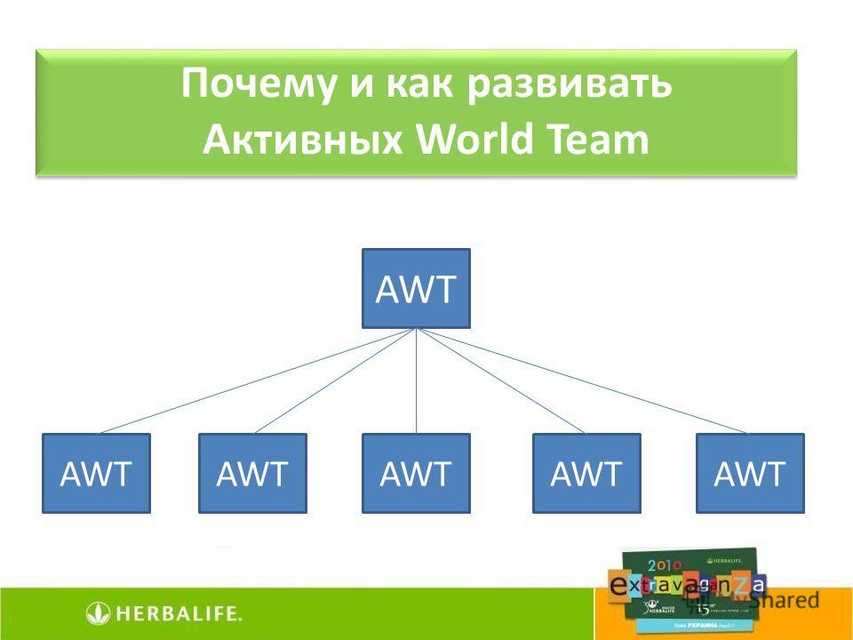 AWT Почему и как развивать Активных World Team