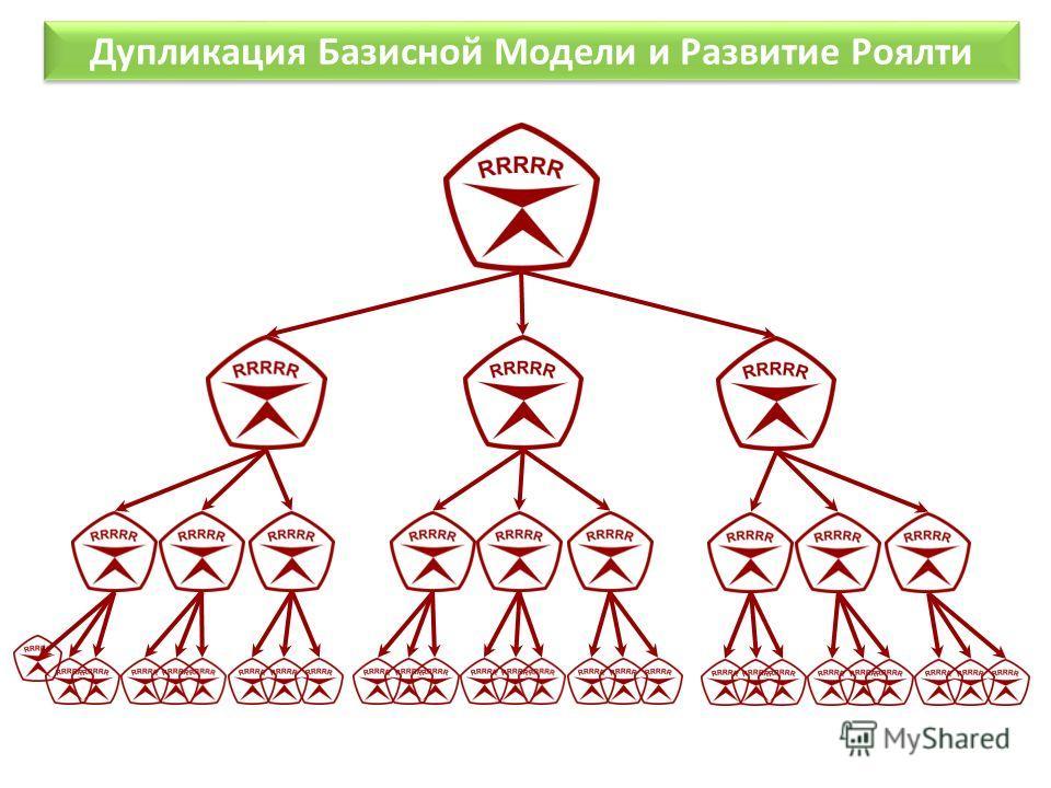 Дупликация Базисной Модели и Развитие Роялти