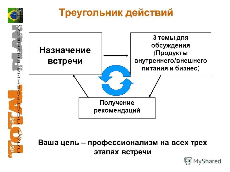 действий Треугольник действий Ваша цель – профессионализм на всех трех этапах встречи Назначение встречи 3 темы для обсуждения (Продукты внутреннего/внешнего питания и бизнес) Получение рекомендаций