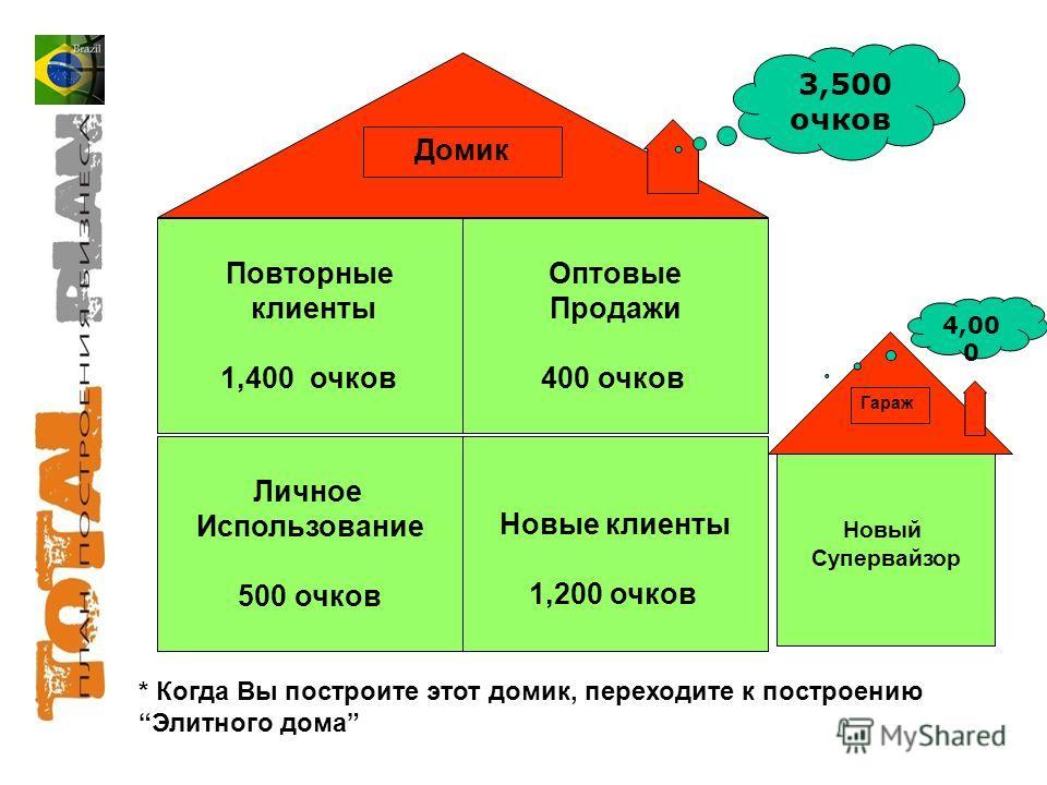 * Когда Вы построите этот домик, переходите к построениюЭлитного дома Оптовые Продажи 400 очков Новые клиенты 1,200 очков Личное Использование 500 очков Повторные клиенты 1,400 очков Домик 3,500 очков Новый Супервайзор Гараж 4,00 0