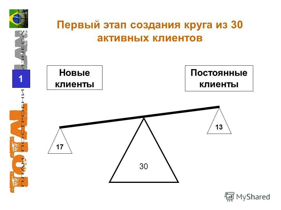 17 13 1 30 Новые клиенты Постоянные клиенты Первый этап создания круга из 30 активных клиентов