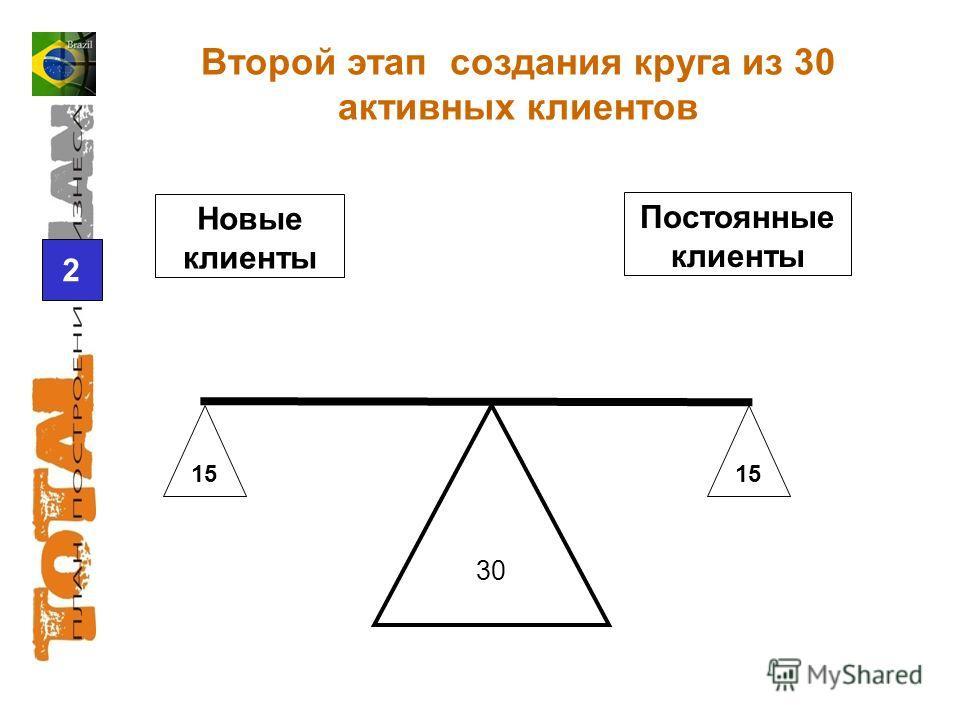 15 Второй этап создания круга из 30 активных клиентов 2 30 Новые клиенты Постоянные клиенты