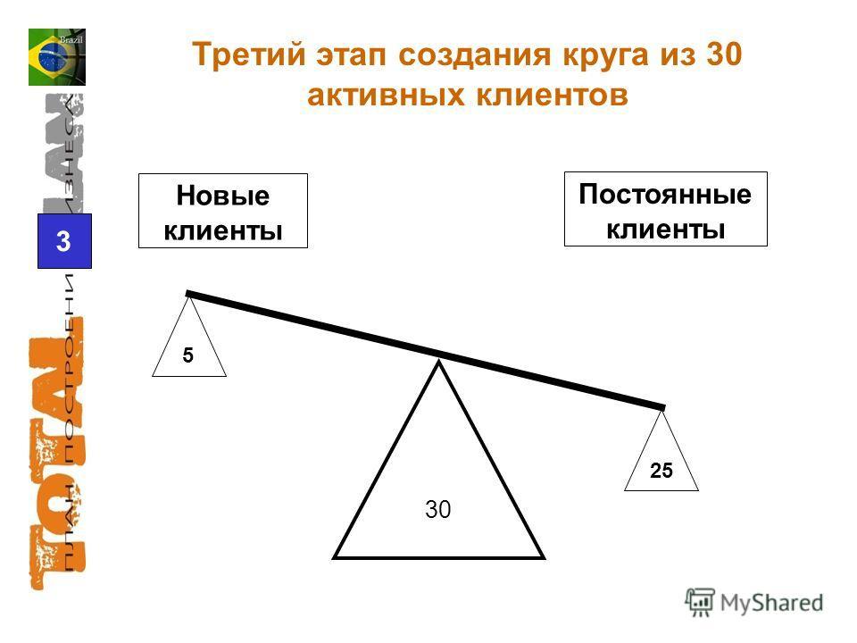 25 5 3 30 Новые клиенты Постоянные клиенты Третий этап создания круга из 30 активных клиентов