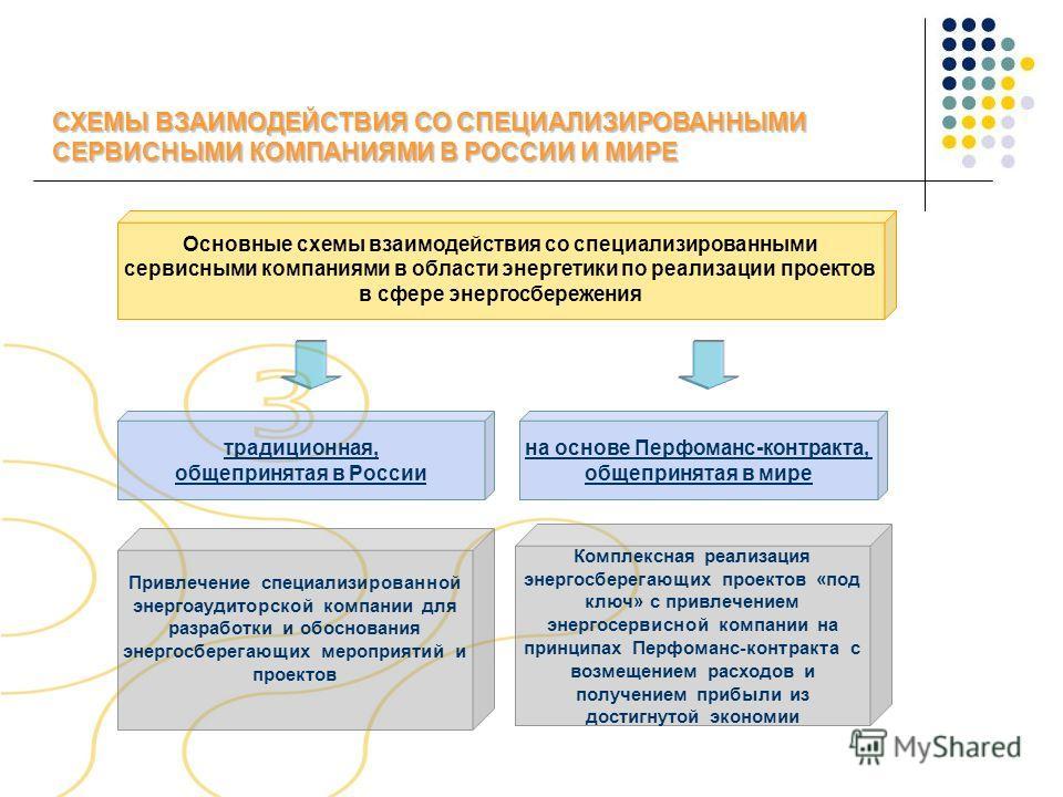 СХЕМЫ ВЗАИМОДЕЙСТВИЯ СО СПЕЦИАЛИЗИРОВАННЫМИ СЕРВИСНЫМИ КОМПАНИЯМИ В РОССИИ И МИРЕ Основные схемы взаимодействия со специализированными сервисными компаниями в области энергетики по реализации проектов в сфере энергосбережения традиционная, общепринят