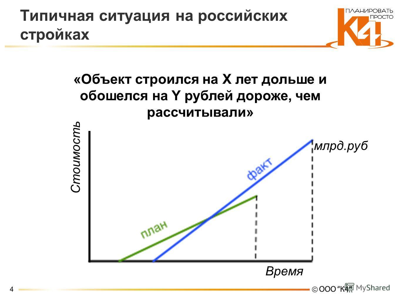 4 Типичная ситуация на российских стройках «Объект строился на X лет дольше и обошелся на Y рублей дороже, чем рассчитывали» млрд.руб Стоимость Время