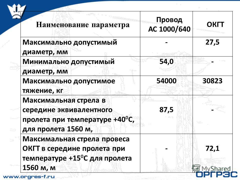 Наименование параметра Провод АС 1000/640 ОКГТ Максимально допустимый диаметр, мм -27,5 Минимально допустимый диаметр, мм 54,0- Максимально допустимое тяжение, кг 5400030823 Максимальная стрела в середине эквивалентного пролета при температуре +40 0