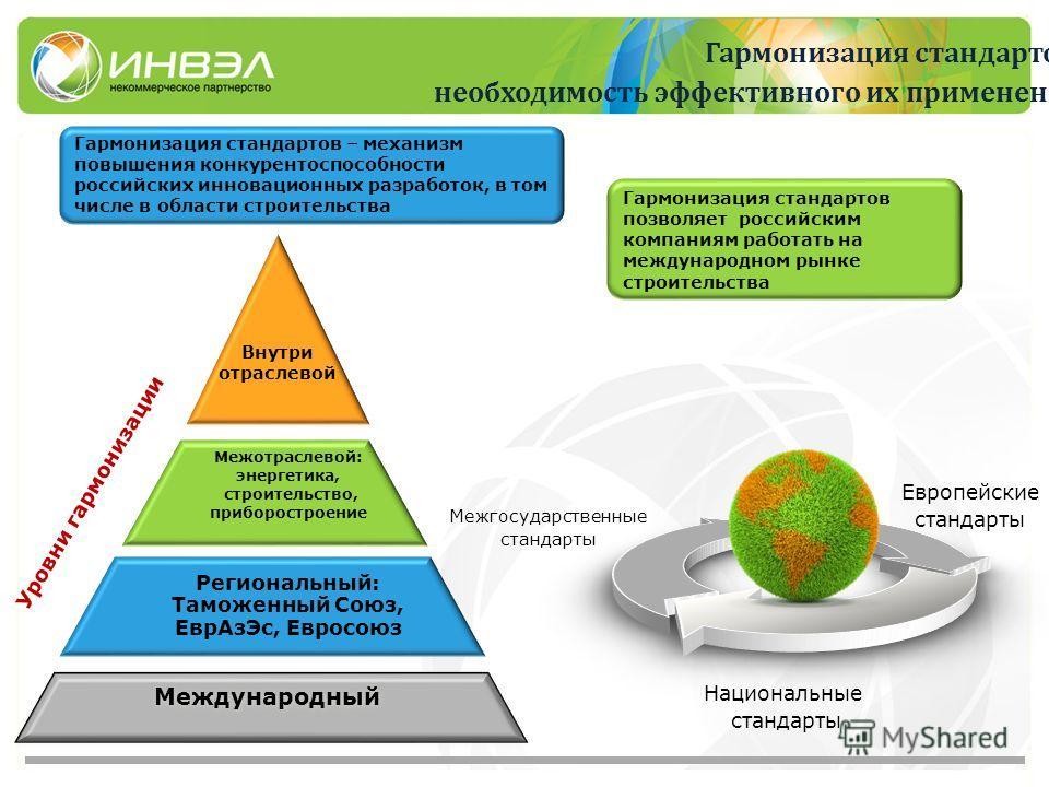 Гармонизация стандартов: необходимость эффективного их применения Межгосударственные стандарты Национальные стандарты Европейские стандарты Гармонизация стандартов позволяет российским компаниям работать на международном рынке строительства Гармониза