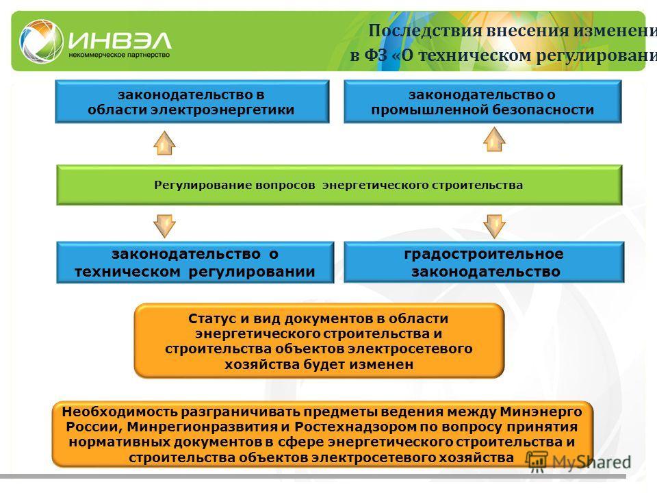 Последствия внесения изменений в ФЗ «О техническом регулировании Регулирование вопросов энергетического строительства законодательство в области электроэнергетики законодательство о техническом регулировании градостроительное законодательство Статус