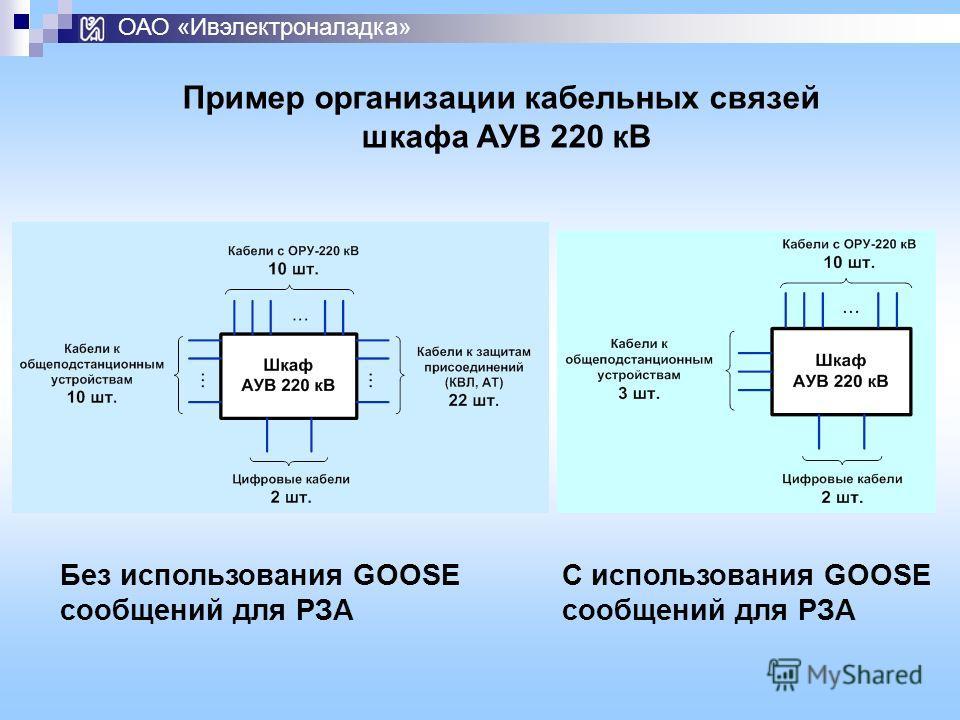 ОАО «Ивэлектроналадка» Без использования GOOSE сообщений для РЗА С использования GOOSE сообщений для РЗА Пример организации кабельных связей шкафа АУВ 220 кВ