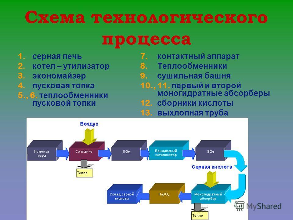 Схема технологического процесса 1. серная печь 2. котел – утилизатор 3. экономайзер 4. пусковая топка 5., 6. теплообменники пусковой топки 7. контактный аппарат 8. Теплообменники 9. сушильная башня 10., 11. первый и второй моногидратные абсорберы 12.