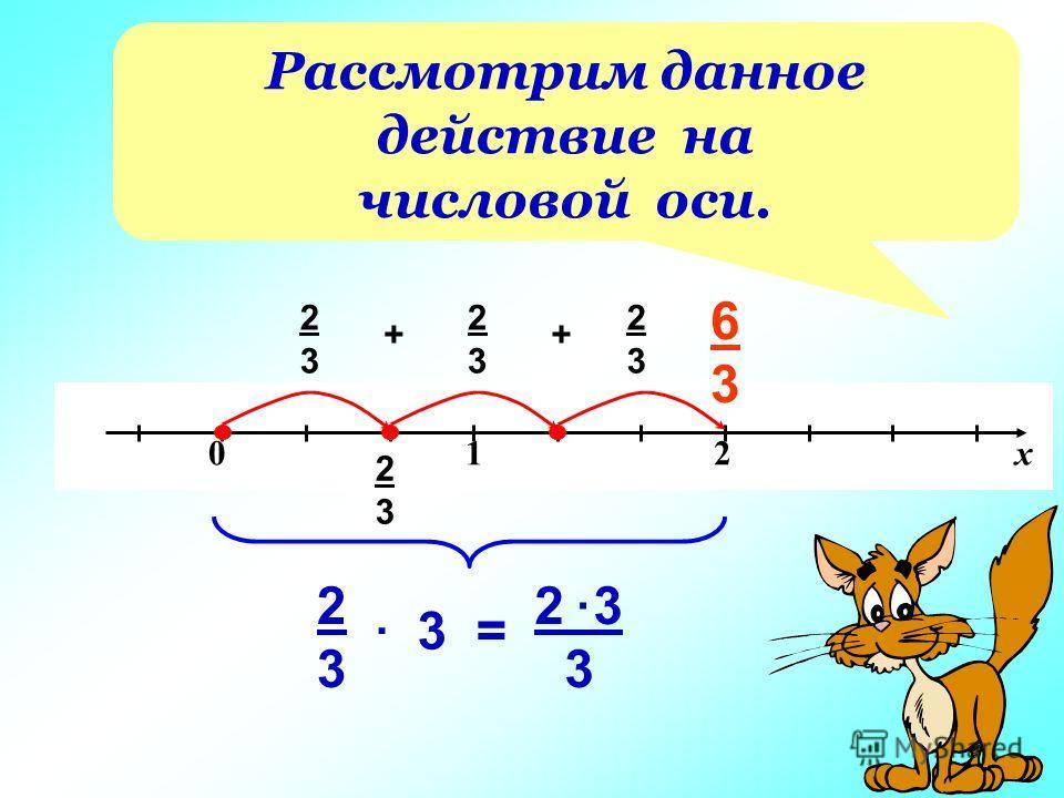 0 1 2 х 2323 2323 + 2323 + 2323 6363 3 2 3 3 2323. =. Рассмотрим данное действие на числовой оси.