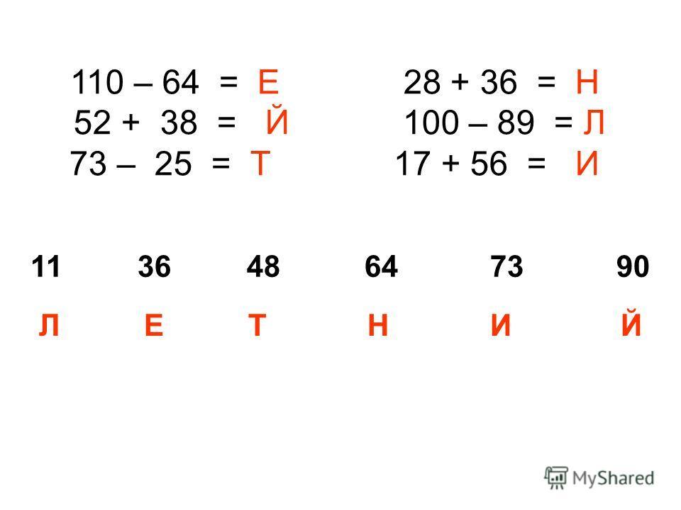 110 – 64 = Е 28 + 36 = Н 52 + 38 = Й 100 – 89 = Л 73 – 25 = Т 17 + 56 = И 11 36 48 64 73 90 Л Е Т Н И Й