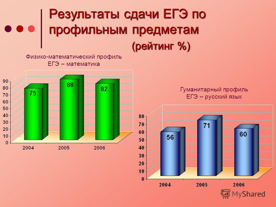 Результаты сдачи ЕГЭ по профильным предметам (рейтинг %) Физико-математический профиль ЕГЭ – математика Гуманитарный профиль ЕГЭ – русский язык