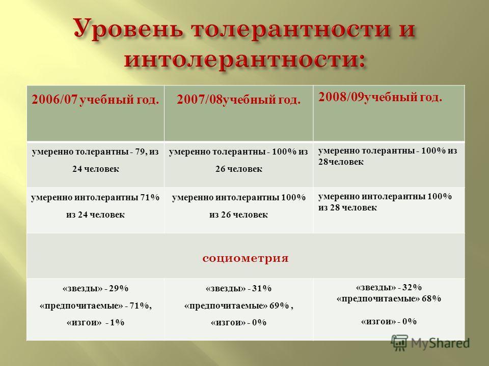 2006/07 учебный год. 2007/08учебный год. 2008/09учебный год. умеренно толерантны - 79, из 24 человек умеренно толерантны - 100% из 26 человек умеренно толерантны - 100% из 28человек умеренно интолерантны 71% из 24 человек умеренно интолерантны 100% и