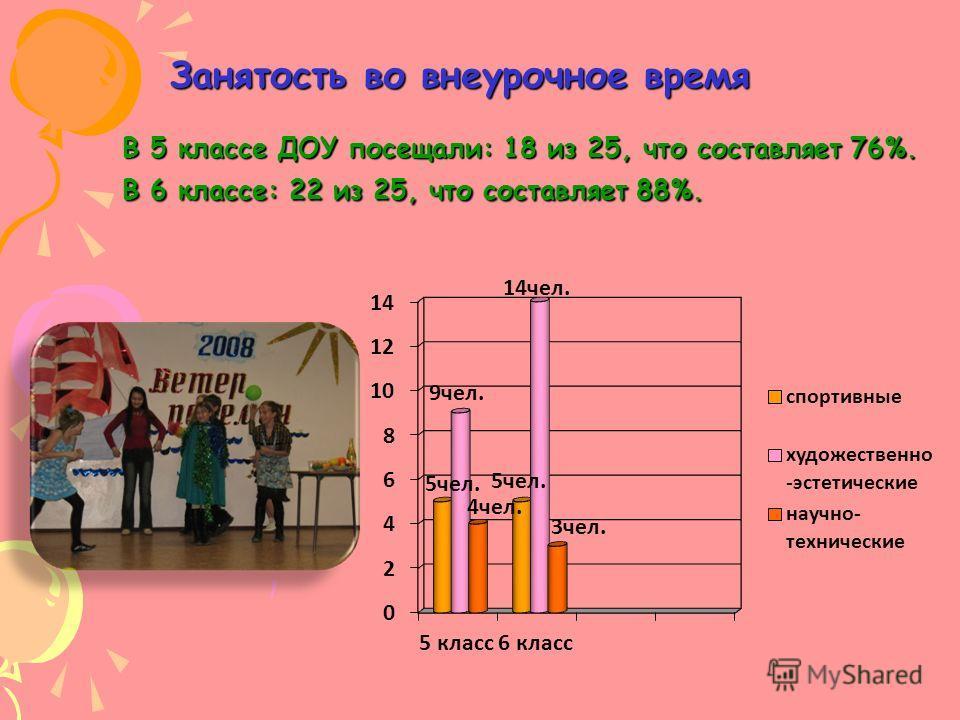 Занятость во внеурочное время В 5 классе ДОУ посещали: 18 из 25, что составляет 76%. В 6 классе: 22 из 25, что составляет 88%.