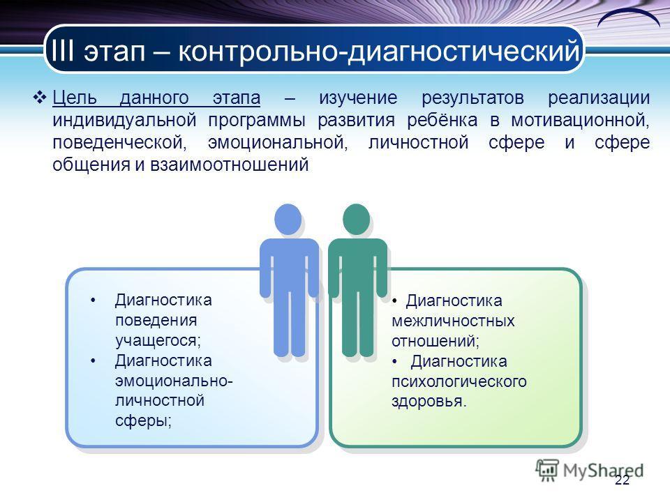 III этап – контрольно-диагностический Цель данного этапа – изучение результатов реализации индивидуальной программы развития ребёнка в мотивационной, поведенческой, эмоциональной, личностной сфере и сфере общения и взаимоотношений Диагностика поведен