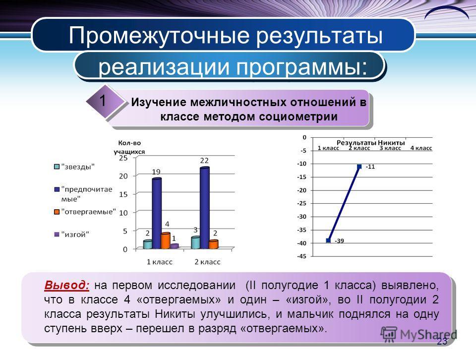 Промежуточные результаты реализации программы: Изучение межличностных отношений в классе методом социометрии 1 Вывод: на первом исследовании (II полугодие 1 класса) выявлено, что в классе 4 «отвергаемых» и один – «изгой», во II полугодии 2 класса рез