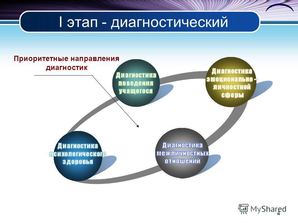 I этап - диагностический 4 Приоритетные направления диагностик