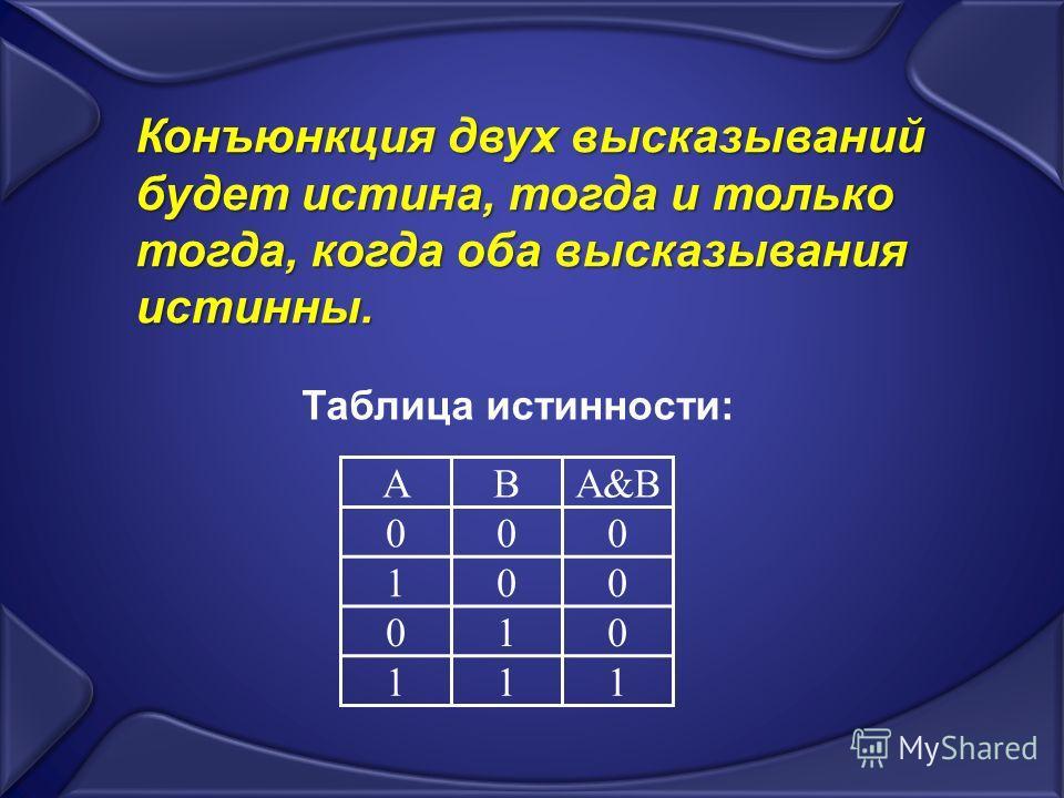 АBA&B 000 100 010 111 Конъюнкция двух высказываний будет истина, тогда и только тогда, когда оба высказывания истинны. Таблица истинности: