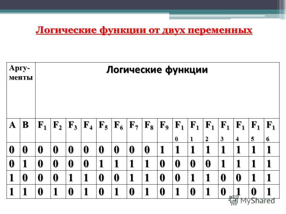 Логические функции от двух переменных Аргу- менты Логические функции АВ F1F1F1F1 F2F2F2F2 F3F3F3F3 F4F4F4F4 F5F5F5F5 F6F6F6F6 F7F7F7F7 F8F8F8F8 F9F9F9F9 F10F10F10F10 F11F11F11F11 F12F12F12F12 F13F13F13F13 F14F14F14F14 F15F15F15F15 F16F16F16F16 000000