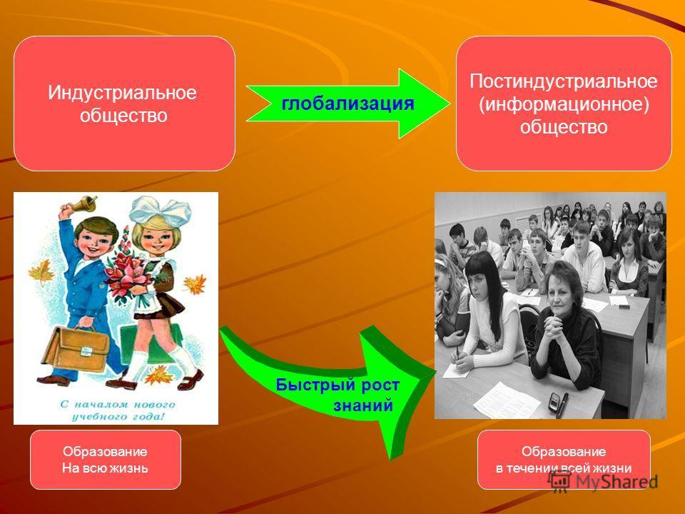 Индустриальное общество Постиндустриальное (информационное) общество глобализация Образование На всю жизнь Образование в течении всей жизни Быстрый рост знаний