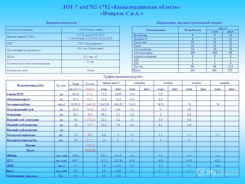 ЛОТ-7 км1702-1752 «Кызылординская область» «Импреза С.п.А » Стоимость контракта13 918,4 млн.. тенге. Выдача Аванса (10,9%) 222,81 млн.(25.02.2010) 1 290,59 млн. (13.01.2010-16.02.2010) КНСТОО «Каздорпроект» Протяженность дороги в т.ч. 49,2 км (II кат