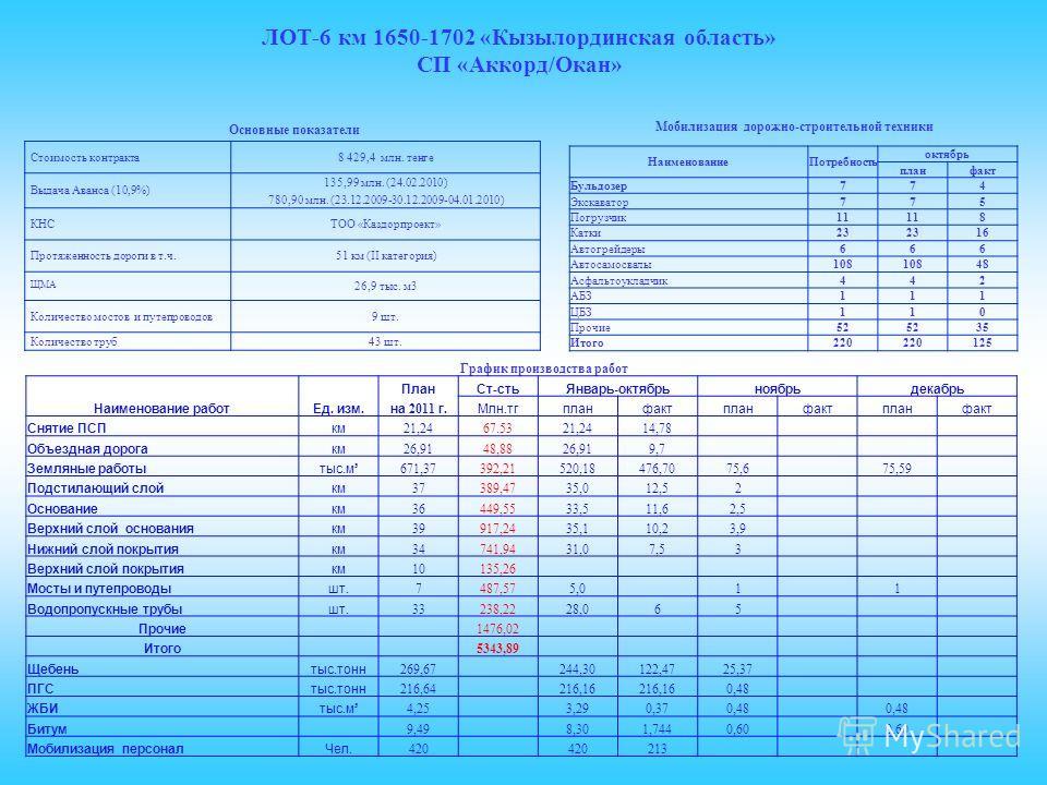 ЛОТ-6 км 1650-1702 «Кызылординская область» СП «Аккорд/Окан» Основные показатели Мобилизация дорожно-строительной техники График производства работ Стоимость контракта8 429,4 млн. тенге Выдача Аванса (10,9%) 135,99 млн. (24.02.2010) 780,90 млн. (23.1