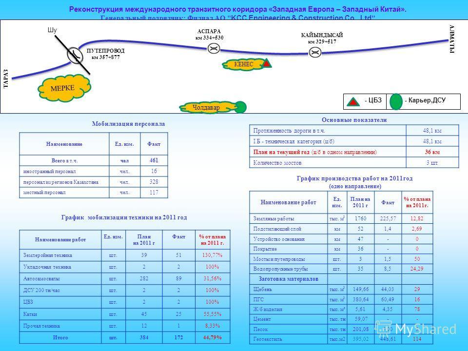 Протяженность дороги в т.ч.48,1 км І Б - техническая категория (ц/б)48,1 км План на текущий год (ц/б в одном направлении)36 км Количество мостов3 шт График мобилизации техники на 2011 год График производства работ на 2011год ( одно направление ) Наим