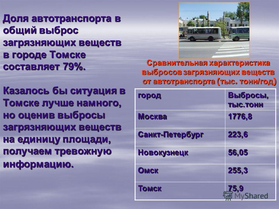 Доля автотранспорта в общий выброс загрязняющих веществ в городе Томске составляет 79%. Казалось бы ситуация в Томске лучше намного, но оценив выбросы загрязняющих веществ на единицу площади, получаем тревожную информацию. Сравнительная характеристик