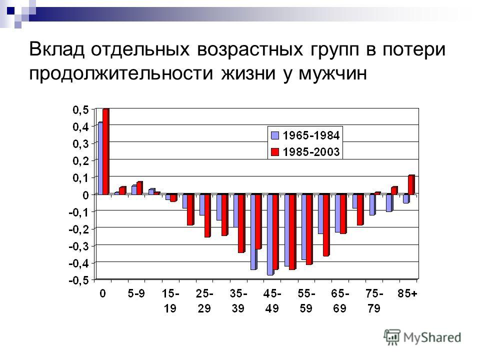 Вклад отдельных возрастных групп в потери продолжительности жизни у мужчин