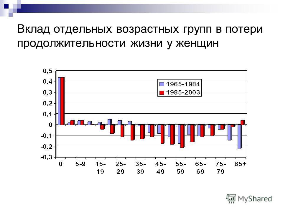 Вклад отдельных возрастных групп в потери продолжительности жизни у женщин