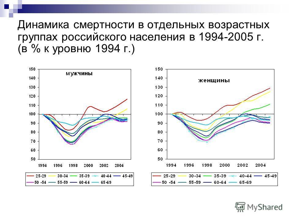Динамика смертности в отдельных возрастных группах российского населения в 1994-2005 г. (в % к уровню 1994 г.)