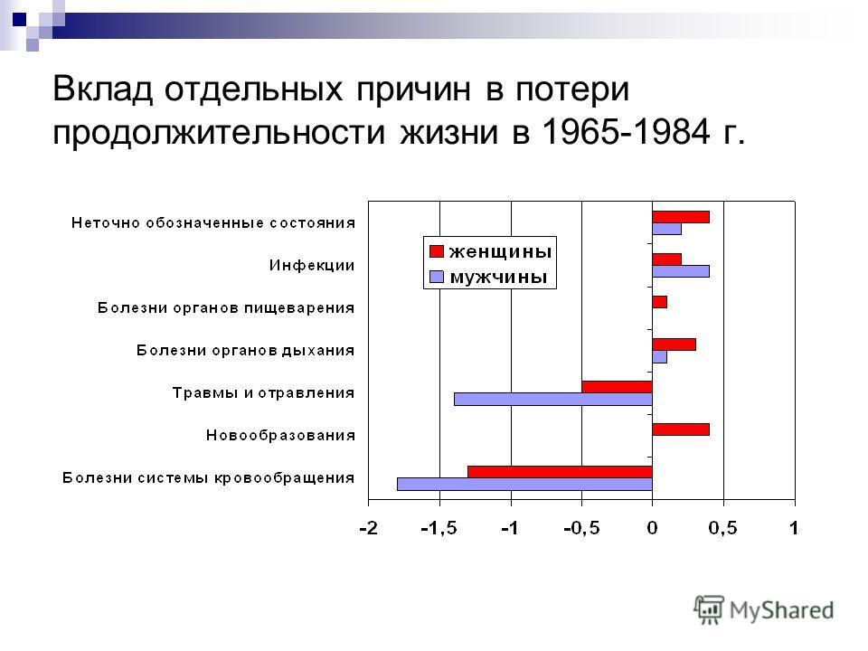Вклад отдельных причин в потери продолжительности жизни в 1965-1984 г.