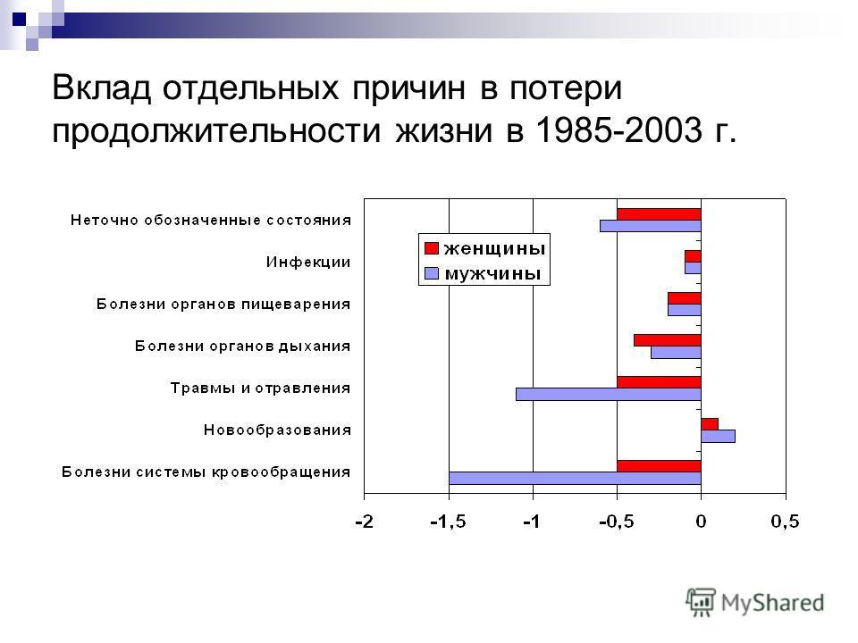 Вклад отдельных причин в потери продолжительности жизни в 1985-2003 г.