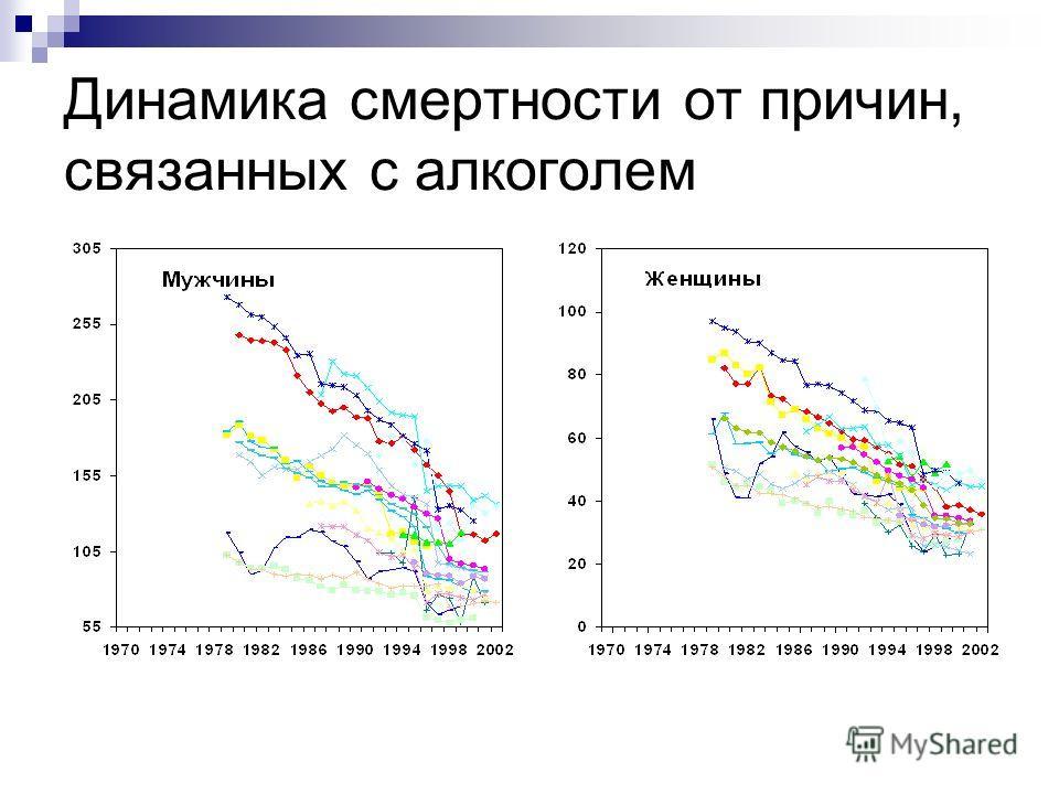 Динамика смертности от причин, связанных с алкоголем