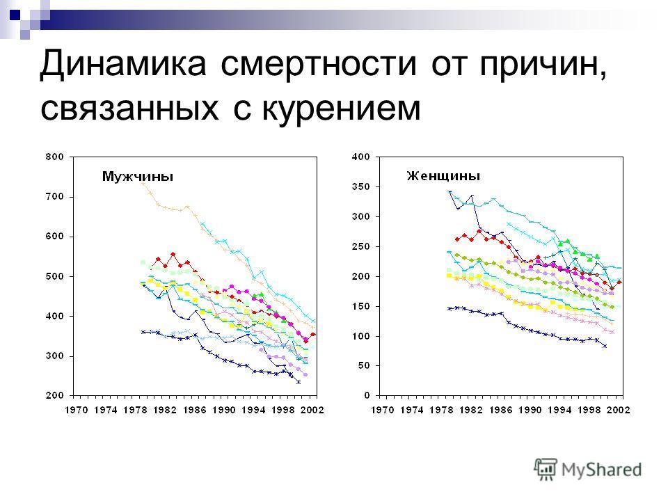 Динамика смертности от причин, связанных с курением