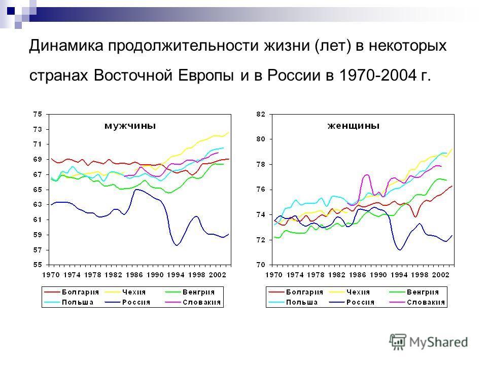 Динамика продолжительности жизни (лет) в некоторых странах Восточной Европы и в России в 1970-2004 г.