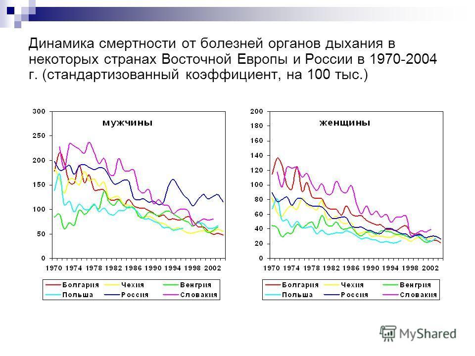 Динамика смертности от болезней органов дыхания в некоторых странах Восточной Европы и России в 1970-2004 г. (стандартизованный коэффициент, на 100 тыс.)