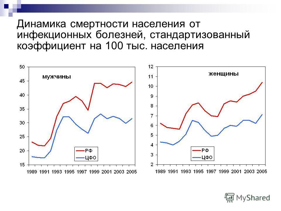 Динамика смертности населения от инфекционных болезней, стандартизованный коэффициент на 100 тыс. населения