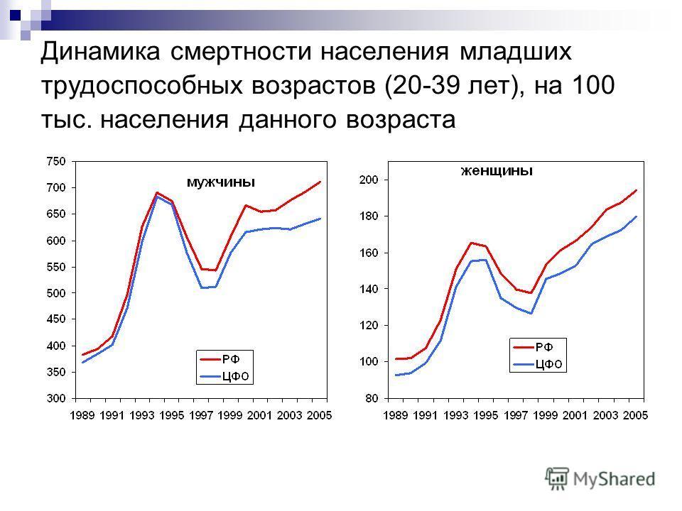 Динамика смертности населения младших трудоспособных возрастов (20-39 лет), на 100 тыс. населения данного возраста