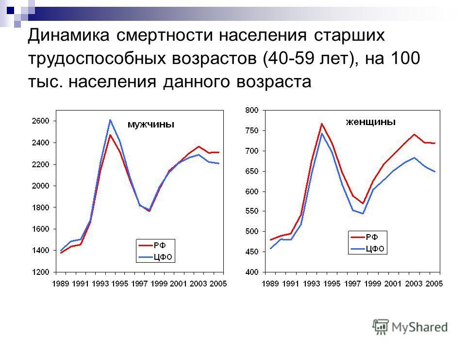 Динамика смертности населения старших трудоспособных возрастов (40-59 лет), на 100 тыс. населения данного возраста