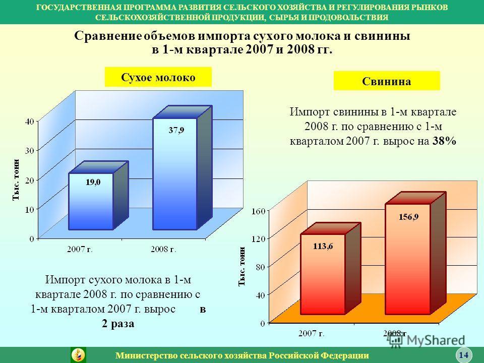 Сравнение объемов импорта сухого молока и свинины в 1-м квартале 2007 и 2008 гг. Сухое молоко Свинина Импорт сухого молока в 1-м квартале 2008 г. по сравнению с 1-м кварталом 2007 г. вырос в 2 раза Импорт свинины в 1-м квартале 2008 г. по сравнению с