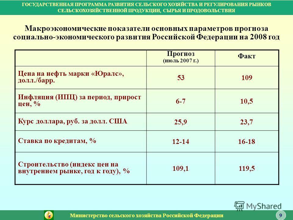 Прогноз (июль 2007 г.) Факт Цена на нефть марки «Юралс», долл./барр. 53109 Инфляция (ИПЦ) за период, прирост цен, % 6-710,5 Курс доллара, руб. за долл. США 25,923,7 Ставка по кредитам, % 12-1416-18 Строительство (индекс цен на внутреннем рынке, год к
