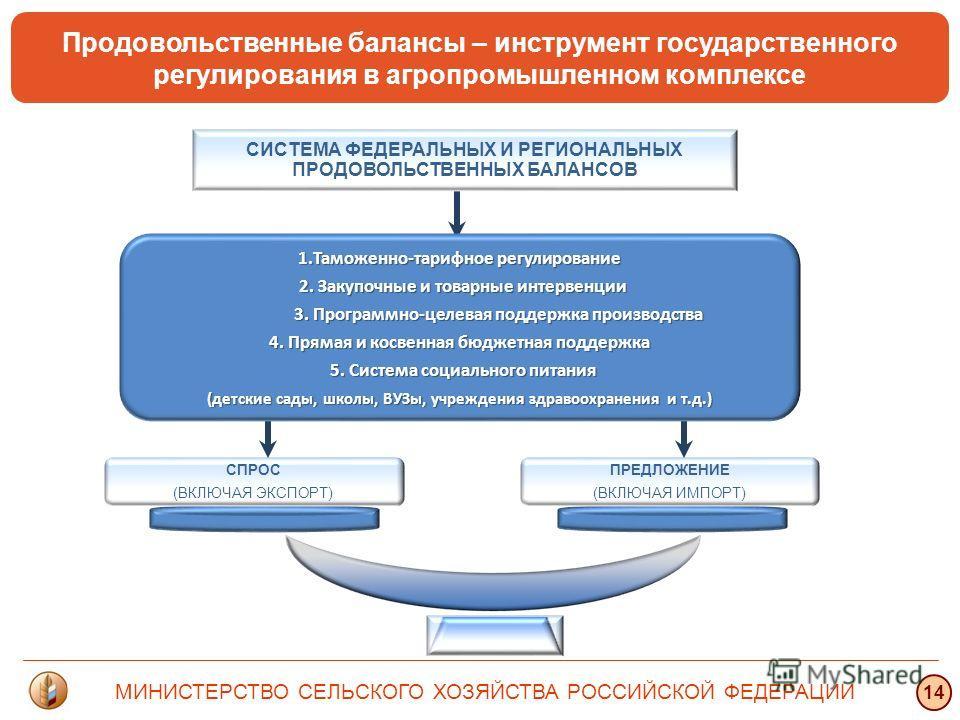 ПРЕДЛОЖЕНИЕ (ВКЛЮЧАЯ ИМПОРТ) СПРОС (ВКЛЮЧАЯ ЭКСПОРТ) 1.Таможенно-тарифное регулирование 2. Закупочные и товарные интервенции 2. Закупочные и товарные интервенции 3. Программно-целевая поддержка производства 3. Программно-целевая поддержка производств