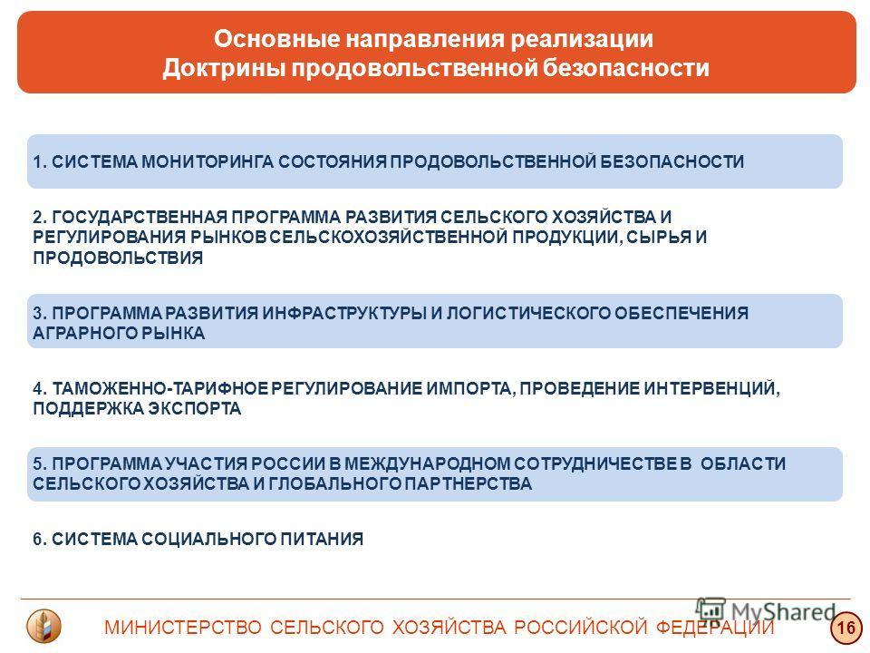МИНИСТЕРСТВО СЕЛЬСКОГО ХОЗЯЙСТВА РОССИЙСКОЙ ФЕДЕРАЦИИ 16 Основные направления реализации Доктрины продовольственной безопасности 1. СИСТЕМА МОНИТОРИНГА СОСТОЯНИЯ ПРОДОВОЛЬСТВЕННОЙ БЕЗОПАСНОСТИ 2. ГОСУДАРСТВЕННАЯ ПРОГРАММА РАЗВИТИЯ СЕЛЬСКОГО ХОЗЯЙСТВА