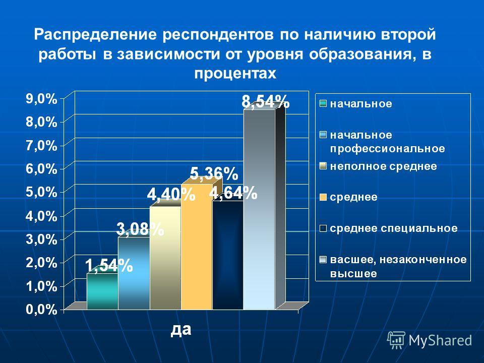 Распределение респондентов по наличию второй работы в зависимости от уровня образования, в процентах