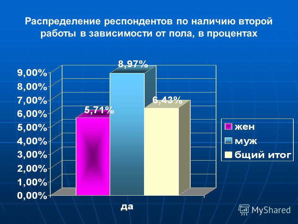 Распределение респондентов по наличию второй работы в зависимости от пола, в процентах
