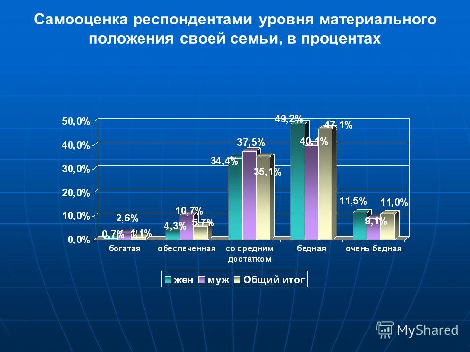 Самооценка респондентами уровня материального положения своей семьи, в процентах